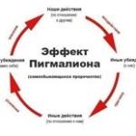 Эффект Розенталя или эффект Пигмалиона